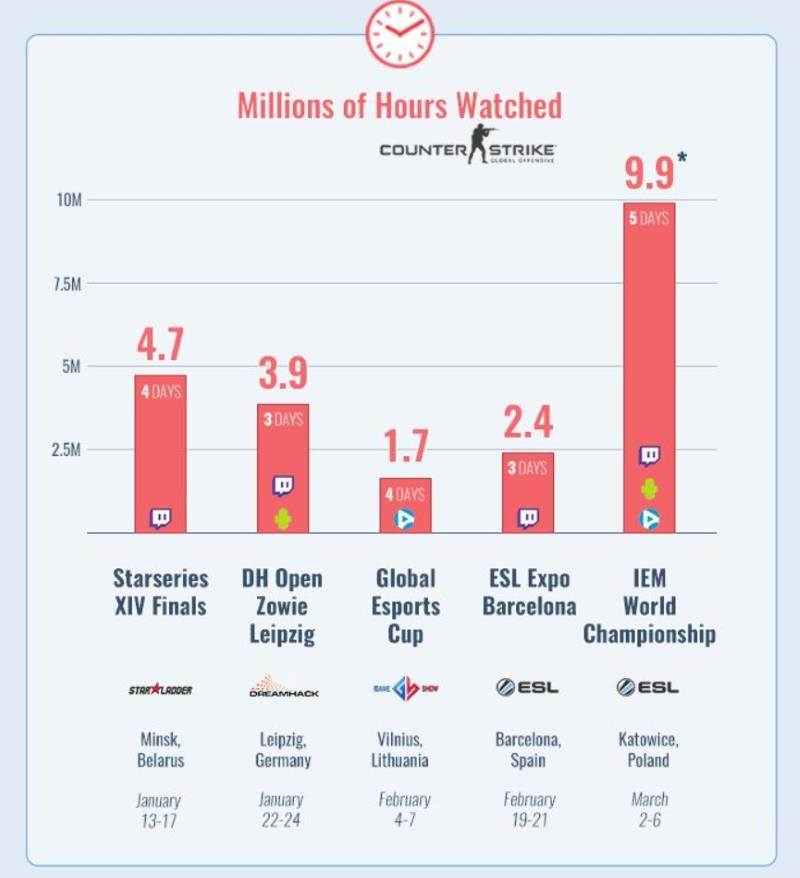 A report on CS:GO viewing hours for the major tournaments