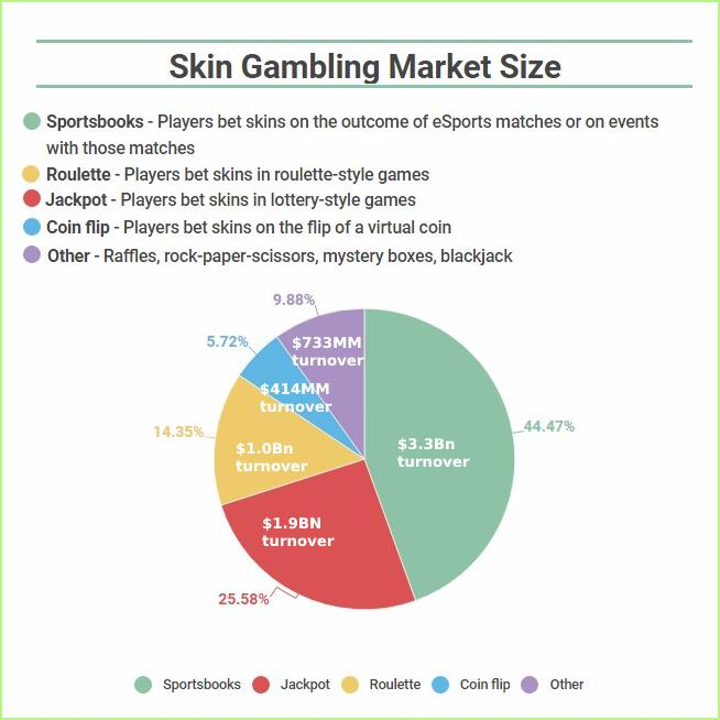 a diagram showing skin betting market size